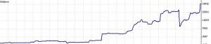 trade24 graph